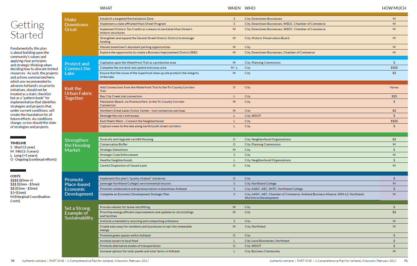 CP Implementation Chart
